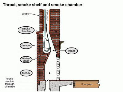 How To Clean Your Chimney